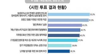 2020 용인시 10대 뉴스 시민 투표 현황.jpg